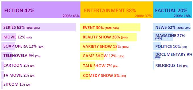 Global TV Programme Trends