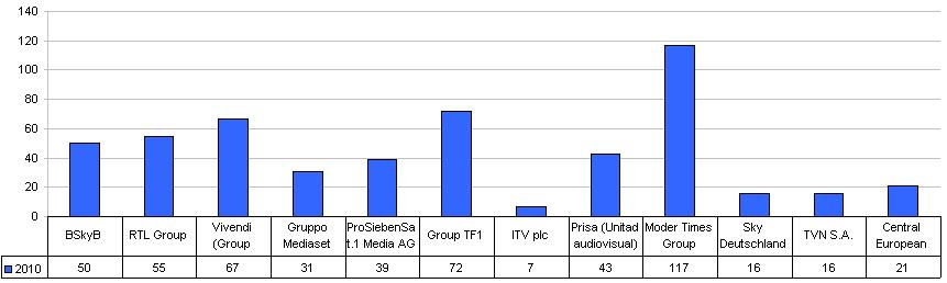 Number of TV channels at major European TV company groups 2009