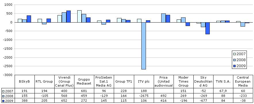 European TV Companies Results 2007-2009