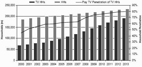TV Households and Pay-TV Penetration in India (2000-2013)